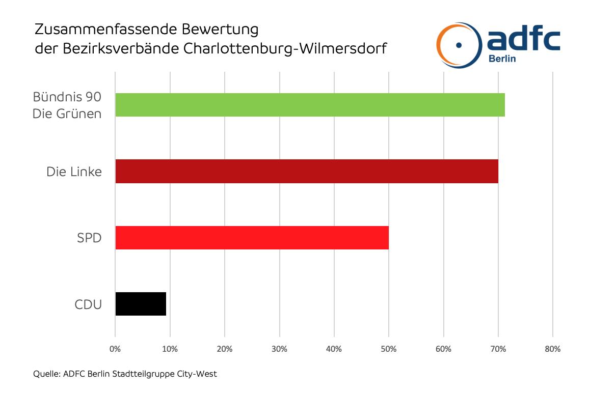 Ergebnis der Antworten auf die Wahlprüfsteine des ADFC CityWest
