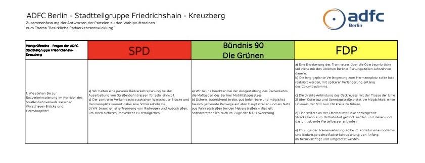 Erste Seite der Antworten auf die Wahlprüfsteine des ADFC Friedrichshain-Kreuzberg